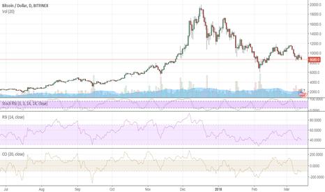 BTCUSD: Bitcoin still focused on $10,000