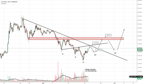 LTCUSD: #LTCUSD #litecoin super early BS H&S call but a possibility