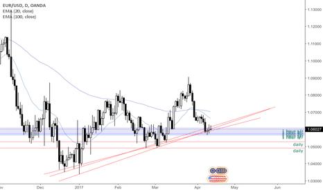EURUSD: Daily s/r levels trendlines