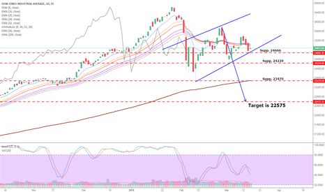 DJI: Dow Jones Potential Target - Bearish flag is about to be broken