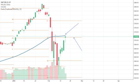 SPX: Stock market at resistances