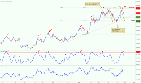 EURUSD: EURUSD dropping strongly from resistance, watch support levels!