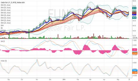 FUN: Cedar Fair (FUN): Target Reached