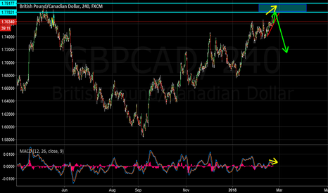 GBPCAD: GBPCAD Sell Idea