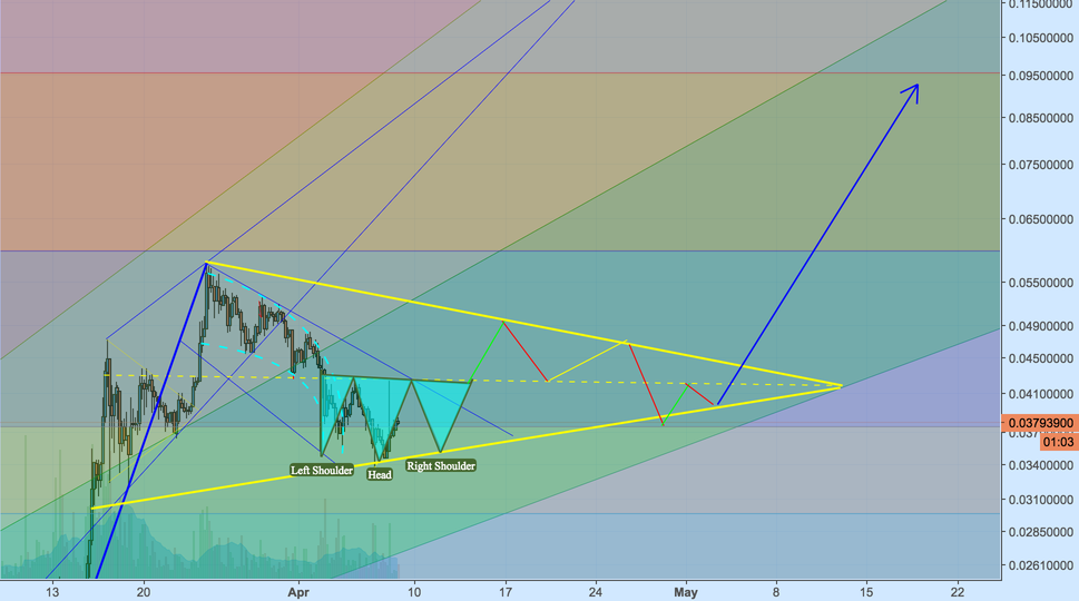 """ETH to the Moon: London Calling"" by trader CoinMajesty ..."