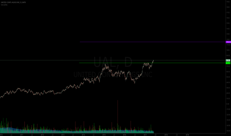 UAL: Airlines taking off $UAL