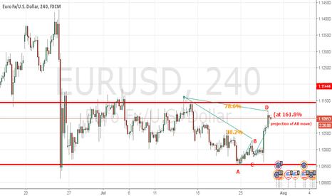 EURUSD: EU Short on 4 hr Chart