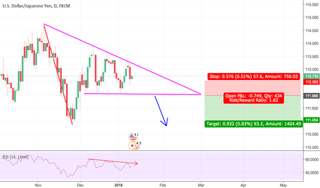 USDJPY: USD/JPY Descending Triangle