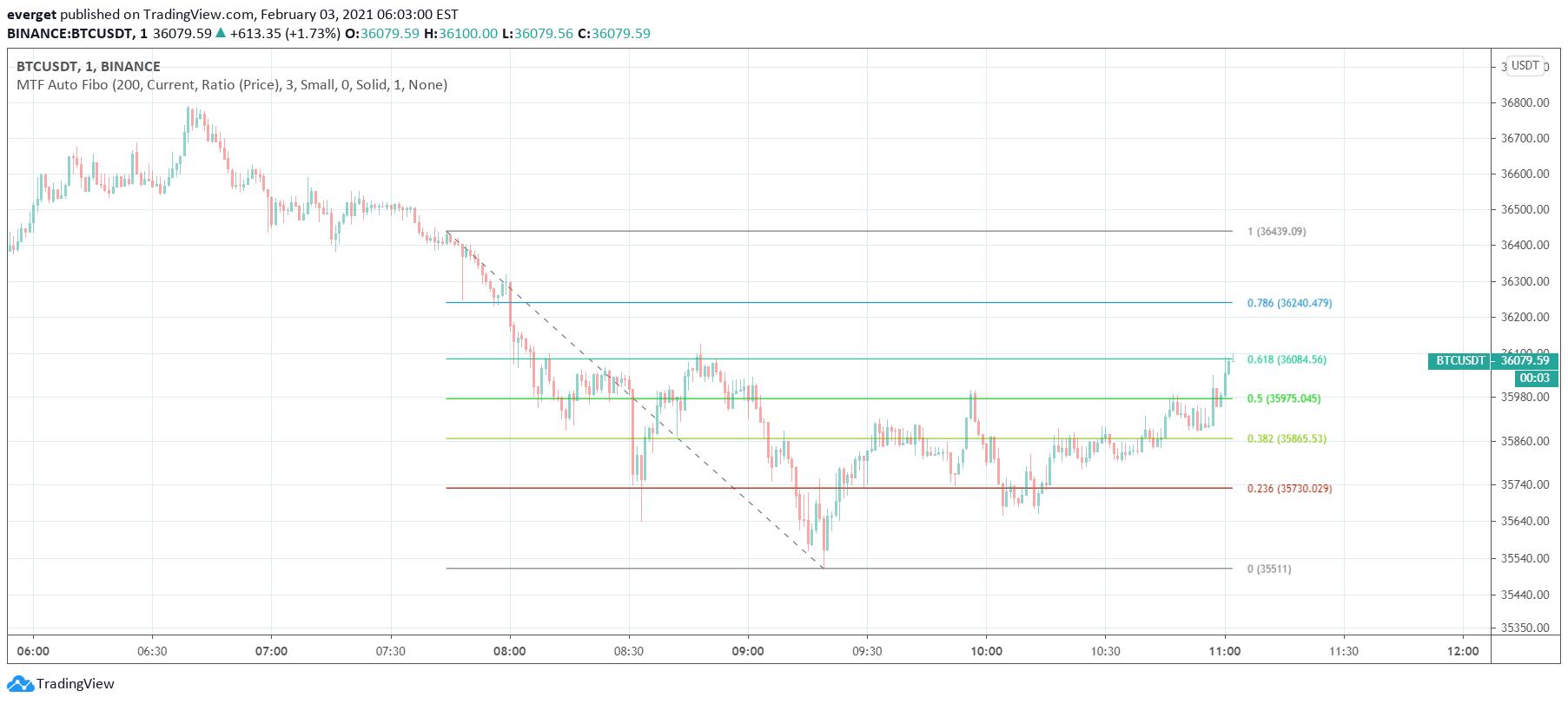 tradingview fibonacci szkript
