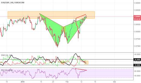 EURGBP: EUR/GBP Bat pattern Short