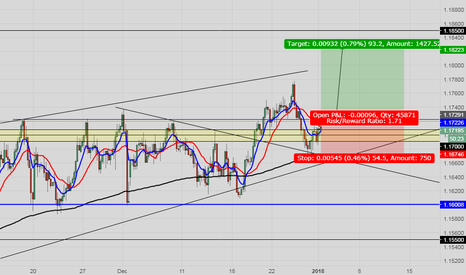 EURCHF: EURCHF LONG OR SHORT??
