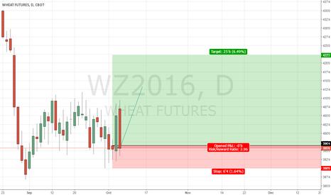WZ2016: Wheat Futures, In demand.