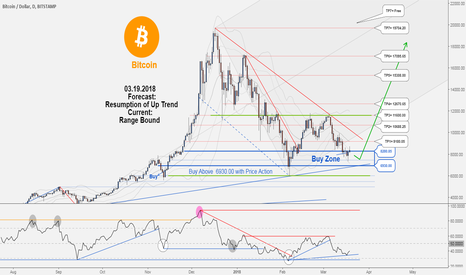 BTCUSD: An excellent opportunity to buy in BTCUSD. Don't miss it.