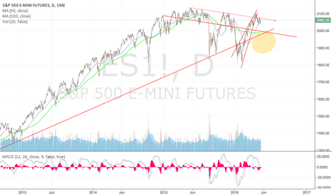 ES1!: What would Paul Tudor Jones say about the S+P right now?