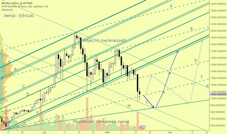 BTCUSDT: Вверх после касания медленной трендовой. Обзор BTC/USD. 17.01.18