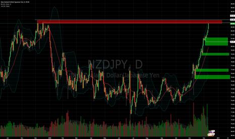 NZDJPY: USDJPY short long term