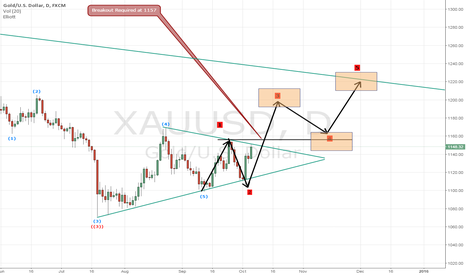XAUUSD: Long Gold If It Breaks out (6th October 2015)
