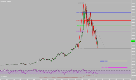 BTCUSD: Why I Think Bitcoin Is a SELL!!!