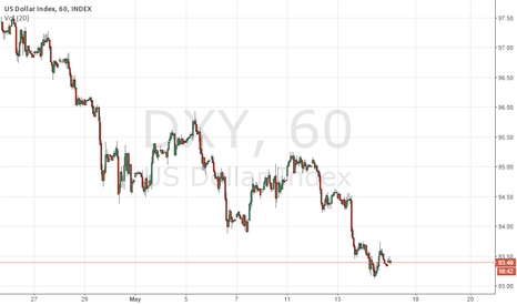 DXY: Test