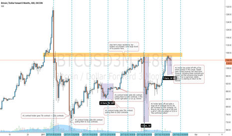 BTCUSD3M: Whale Watching - movements of the #1 contract holder on okcoin.