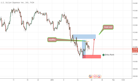 USDJPY: Beli USDJPY di area Fresh Demand H4