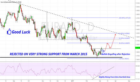 EURAUD: EUR/AUD Start Rising Well . Good opportunity to Go Long.