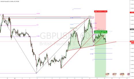 GBPUSD: bearish gbpusd
