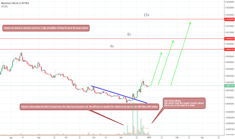 MYSTBTC: Mysterium. Will the whales push it like 2017 Ethereum?