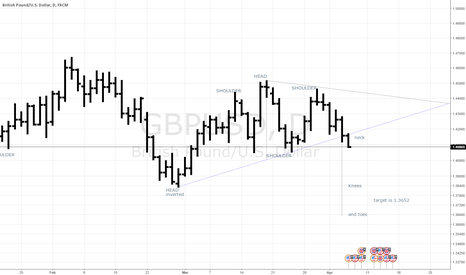 GBPUSD: head shoulders knees and toes