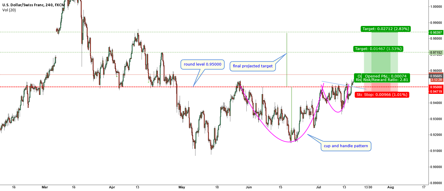 USDCHF-broke strong resistance-cup and handle pattern