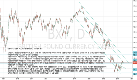 BXY: GBP Sterling Index: Either way the next break is worth following