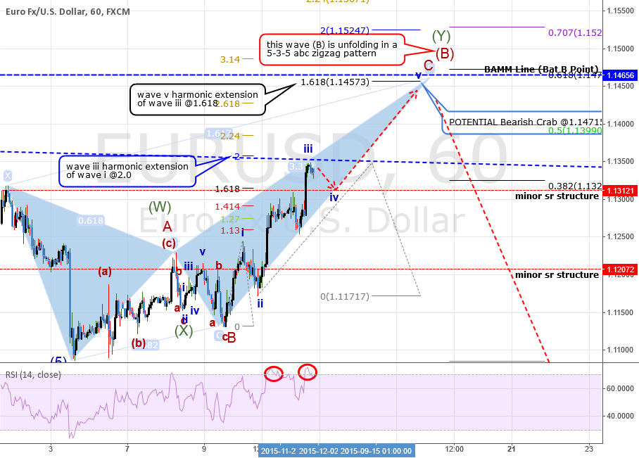 FULL ANALYSIS: EURUSD: Going UP 4 Now. Wave (B) Ending Soon