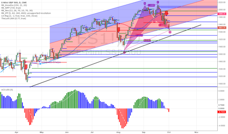 ES1!: Could be setting up for a nice long
