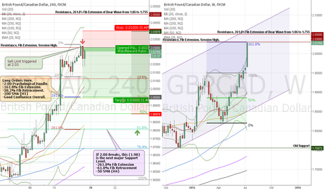 GBPCAD: GBPCAD Short off 2.03 then Long off 2.00 Bounce