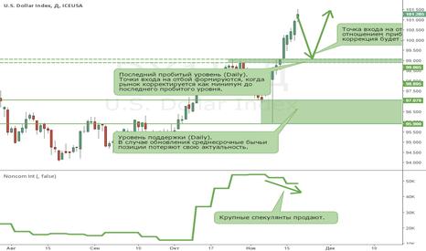 DX1!: Американский доллар остается в бычьем тренде