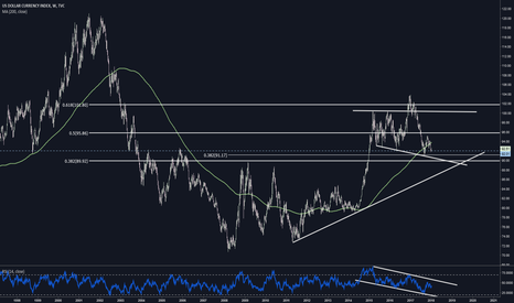 DXY: Long term look at the Dollar Index