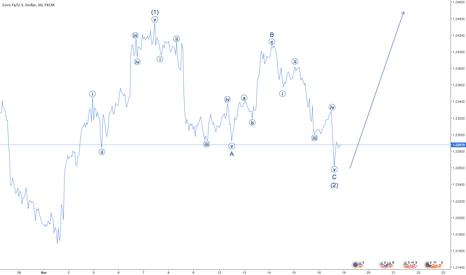 EURUSD: EUR/USD H1 LONG