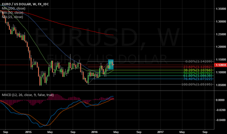 EURUSD: Classic Evening Star on 1W chart