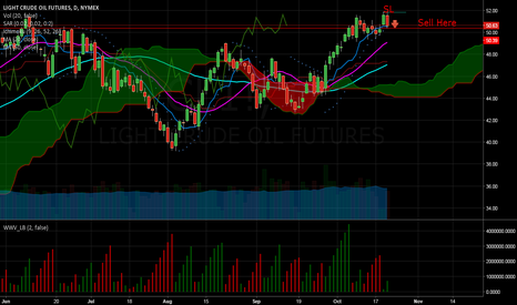 CL1!: SELL - LOW RISK HIGH REWARD TRADE