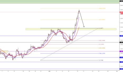 EURUSD: SHORT Potential Short setup on EUR/USD ?