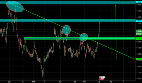 GBPNZD: GBP/NZD! LONG OR SHORT?!