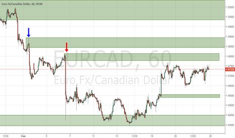 EURCAD: Продажа на EURCAD