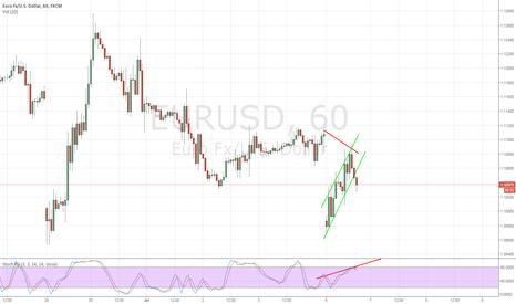 EURUSD: EURUSD Short After Gap Close + Bearish Divergence +Channel Break