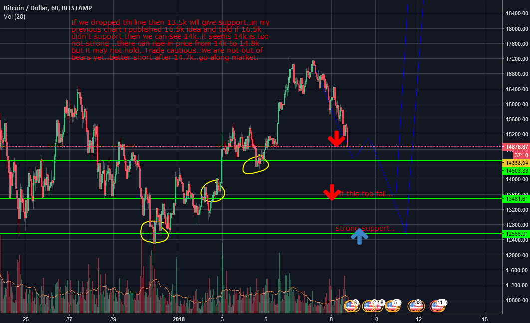 More fall can take place..14k to 13k ..panic sells begins
