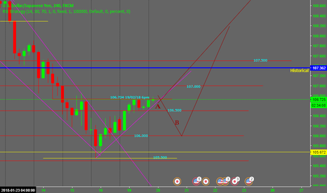 USDJPY: what i think of the UJ