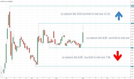 RX: RECYLEX dans un trading range.