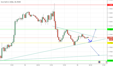 How to trade eurodollar options if fed will raise rates
