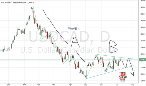 USDCAD: WAVE C ON THE WAY