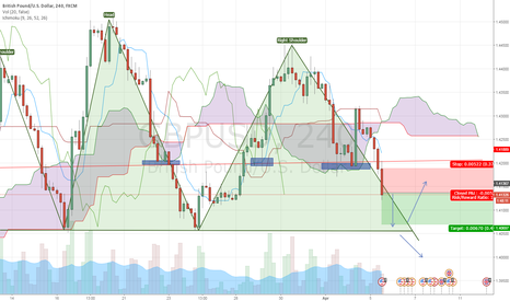 GBPUSD: HEAD AND SHOULDER GBP