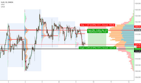 XAUUSD: Gold Short on daily levels
